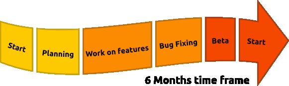 Ubuntu Packaging Guide